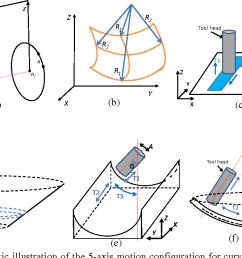 figure 12 a schematic illustration of the 5 axis motion configuration for curved surfaces [ 1210 x 712 Pixel ]
