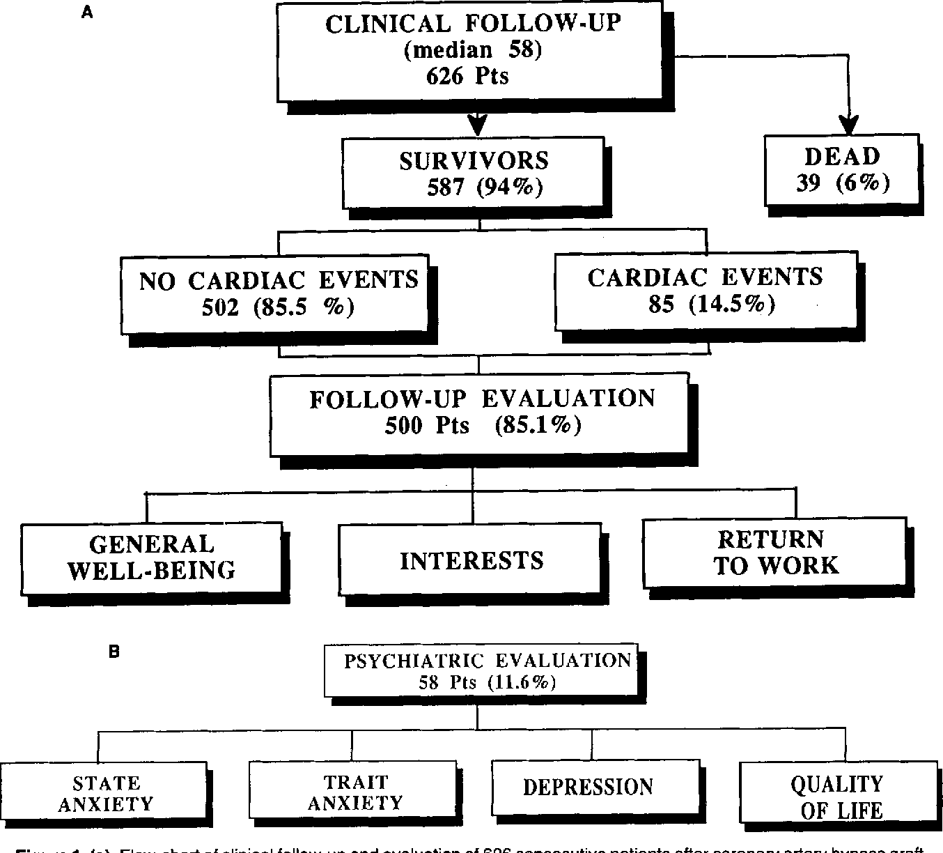 (A) Flow-Chart Of Clinical Follow-Up And Evaluation