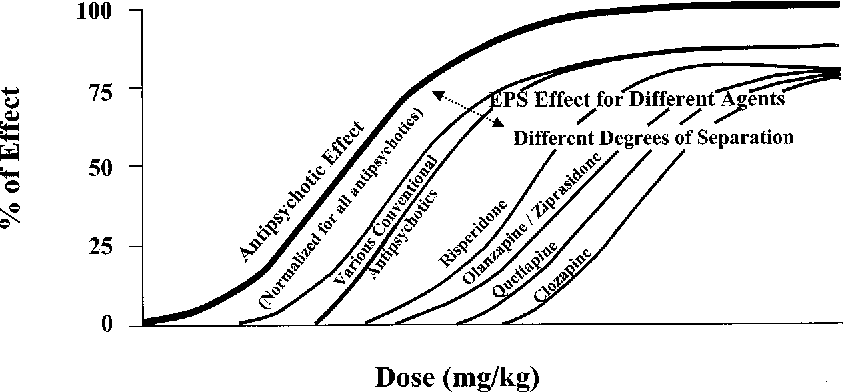 Figure 3 from Extrapyramidal Side Effects of Antipsychotic