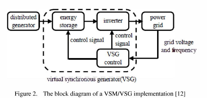 Figure 2 from Virtual synchronous machine method in