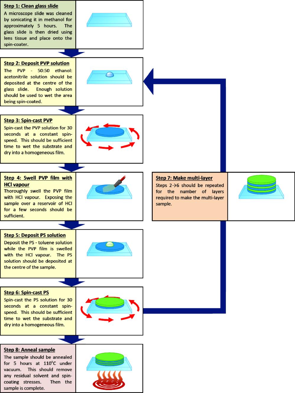 medium resolution of figure 4 3 flow diagram illustrating the preparation procedure for making pvp ps multilayer samples