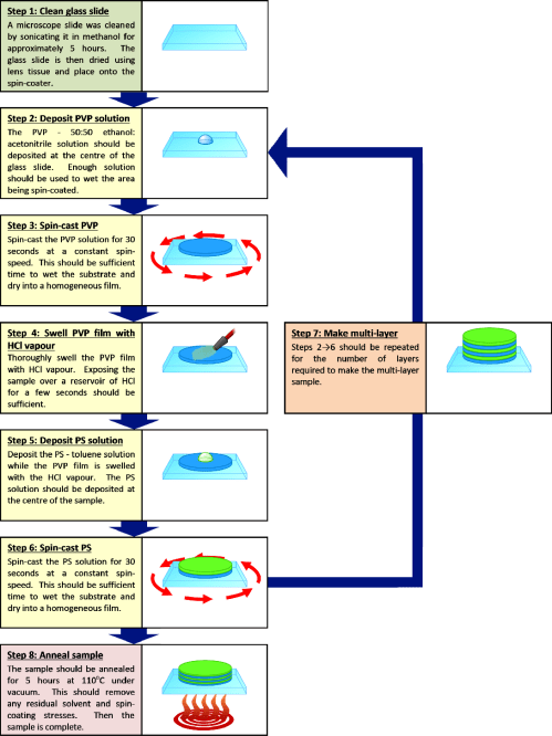 small resolution of figure 4 3 flow diagram illustrating the preparation procedure for making pvp ps multilayer samples