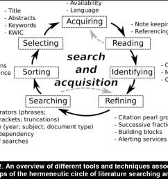 a hermeneutic approach for conducting literature reviews and literature searches semantic scholar [ 1150 x 744 Pixel ]