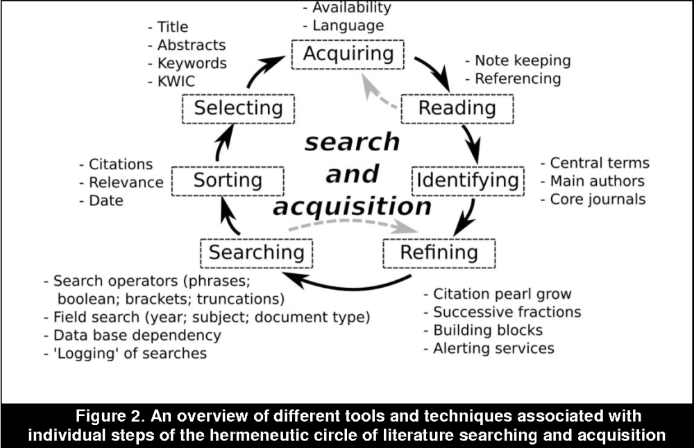 medium resolution of a hermeneutic approach for conducting literature reviews and literature searches semantic scholar