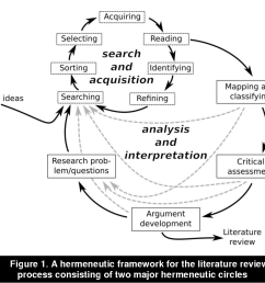 a hermeneutic approach for conducting literature reviews and literature searches semantic scholar [ 958 x 852 Pixel ]