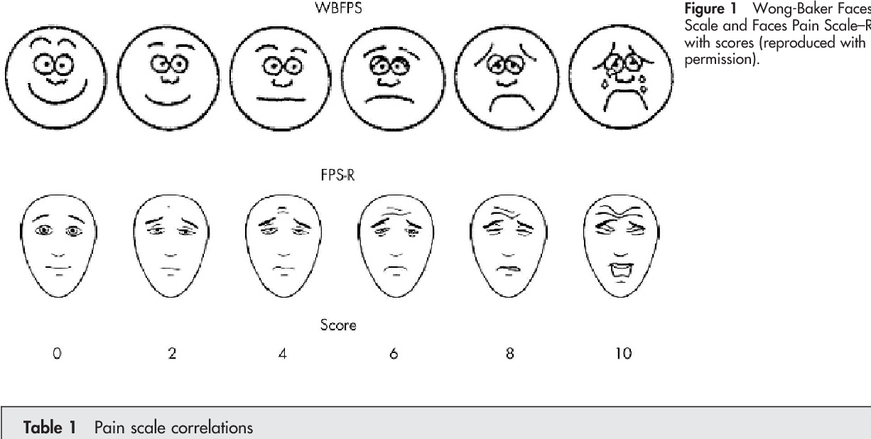 Figure 1 from A comparison of pain scales in Thai children