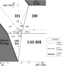 figure 1 phase diagram of light cone m theory on t 1 s is [ 1020 x 1036 Pixel ]