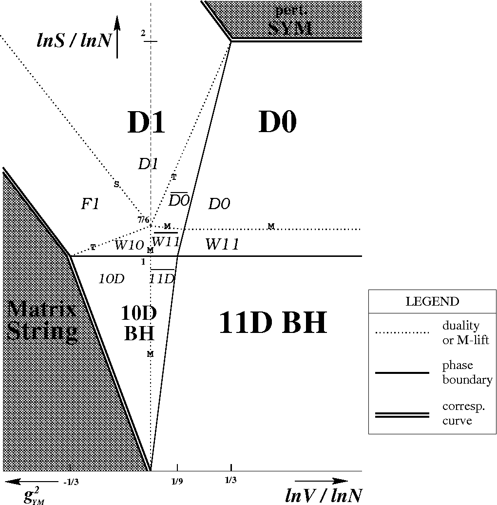 hight resolution of figure 1 phase diagram of light cone m theory on t 1 s is