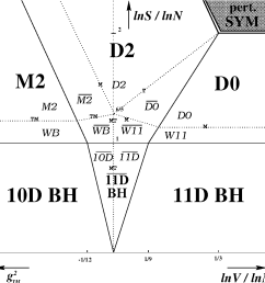 figure 2 phase diagram of light cone m theory on t 2 v is [ 1022 x 1034 Pixel ]