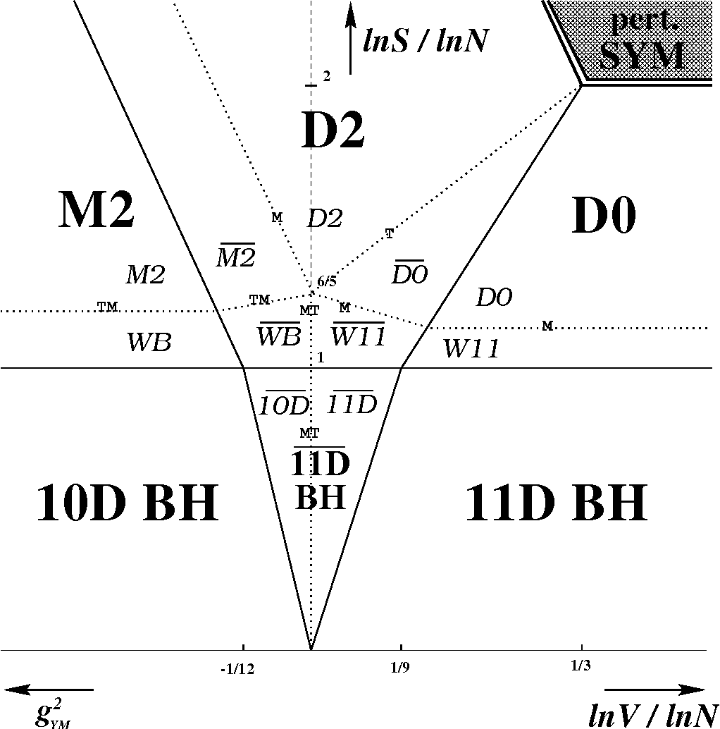 hight resolution of figure 2 phase diagram of light cone m theory on t 2 v is