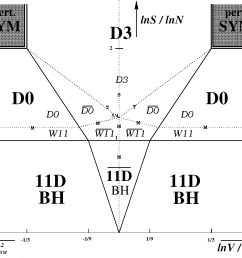 figure 3 phase diagram of light cone m theory on t 3 d0  [ 1098 x 1008 Pixel ]