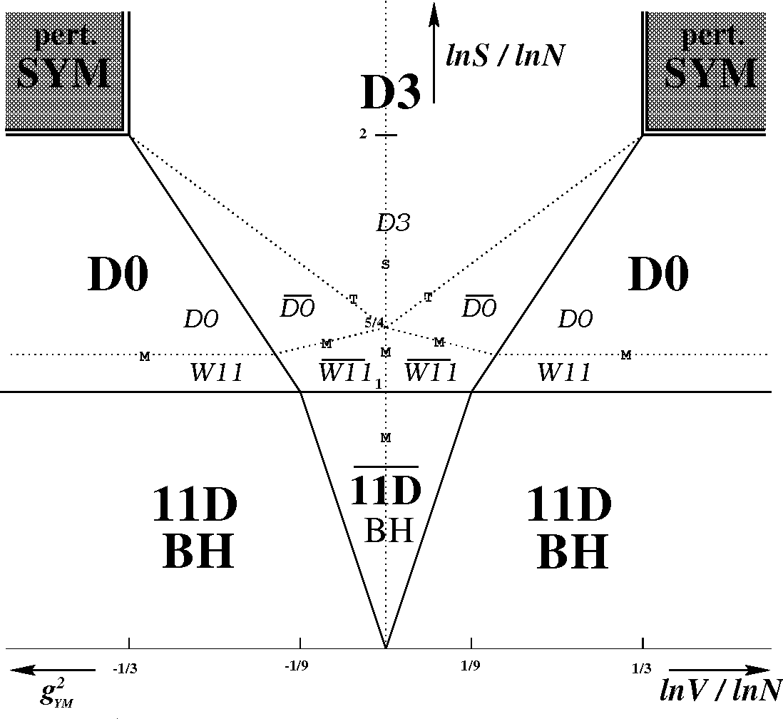 hight resolution of figure 3 phase diagram of light cone m theory on t 3 d0