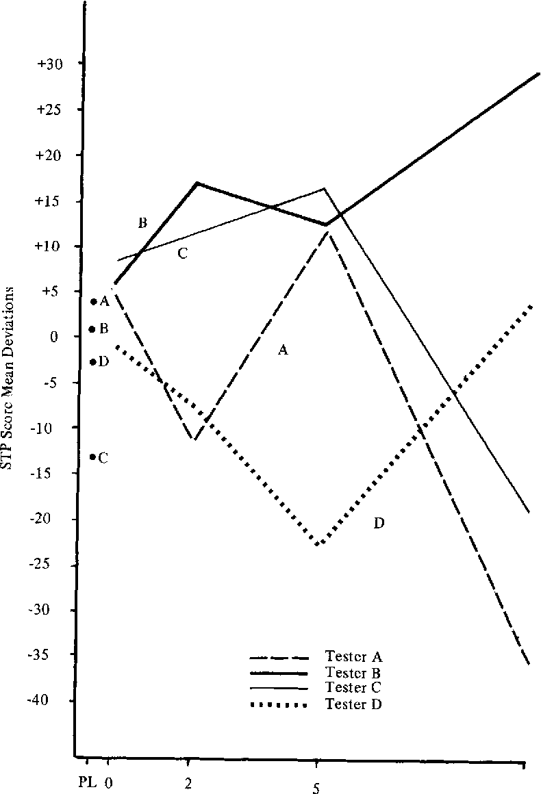 Figure I from THE EFFECTS OF BENZODIAZEPINE (VALIUM) ON