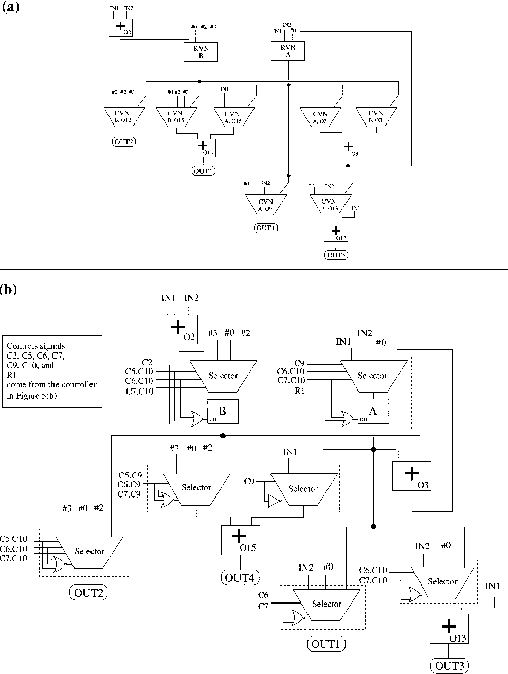 hight resolution of bridging the domains of high level and logic synthesis