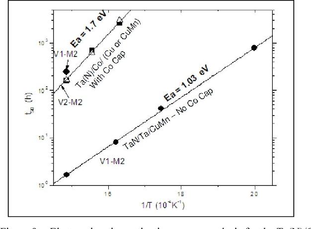 Electromigration comparison of selective CVD cobalt