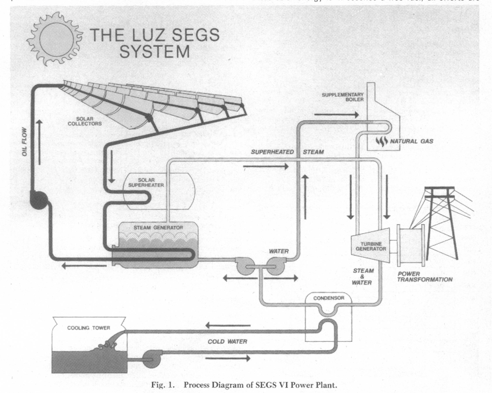 medium resolution of figure 1 from solar electric generating stations segs semantic fig 1 schematic diagram of the segs vi solar thermal power plant