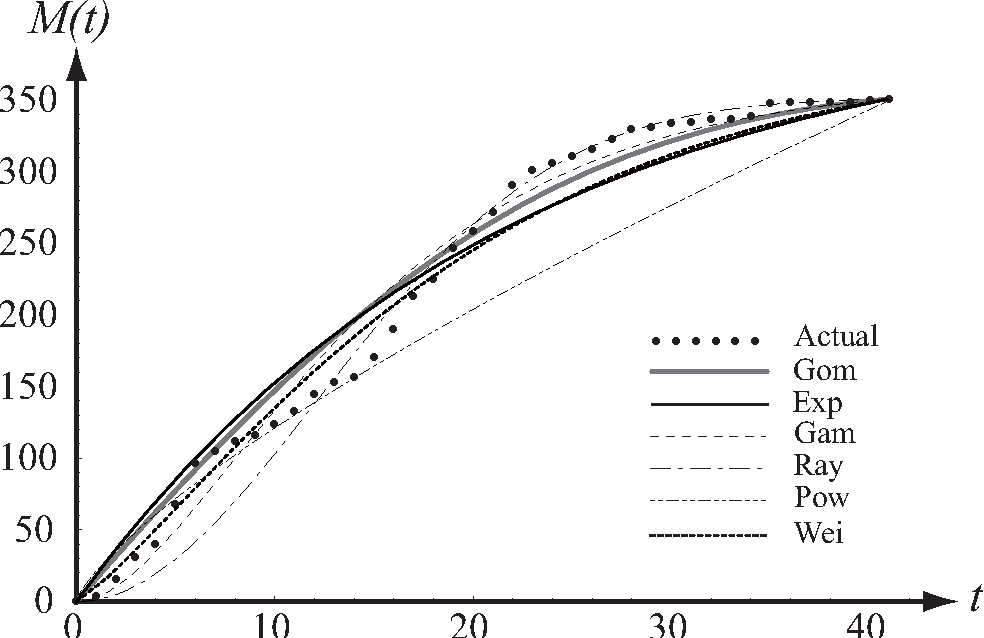 Figure 8 from Gompertz software reliability model