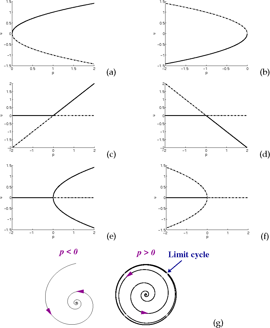 Figure 10 from Numerical BifurcationMethods and their