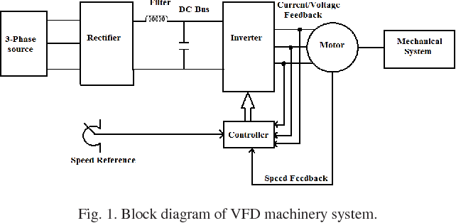 Figure 1 from Energy conservation using variable frequency