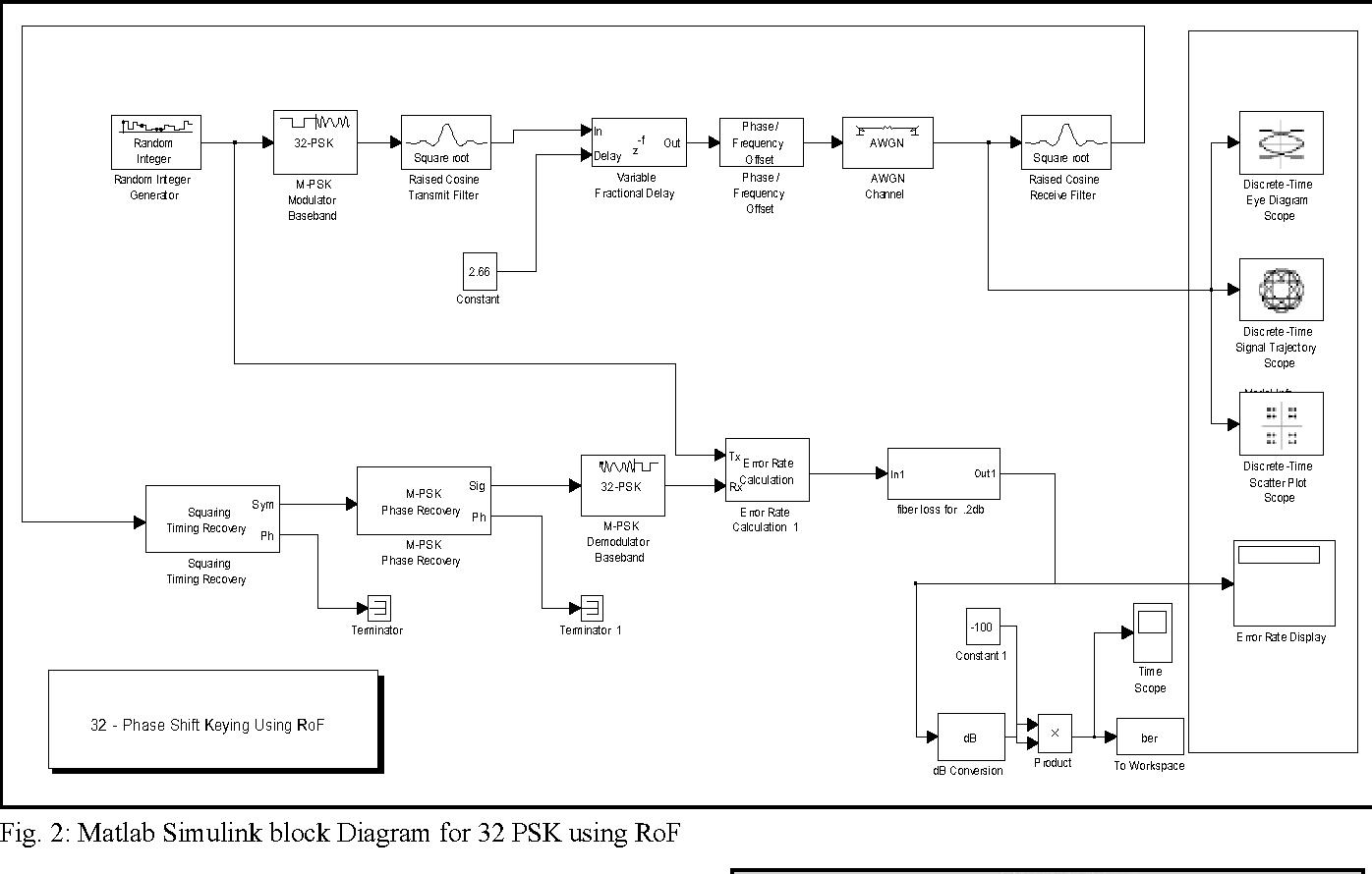 hight resolution of 2 matlab simulink block diagram for 32 psk using rof