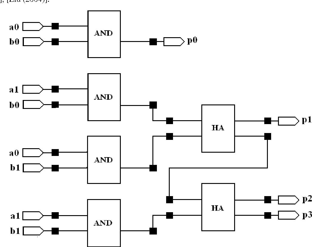 hight resolution of block diagram of 2x2 array multiplier