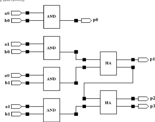 small resolution of block diagram of 2x2 array multiplier