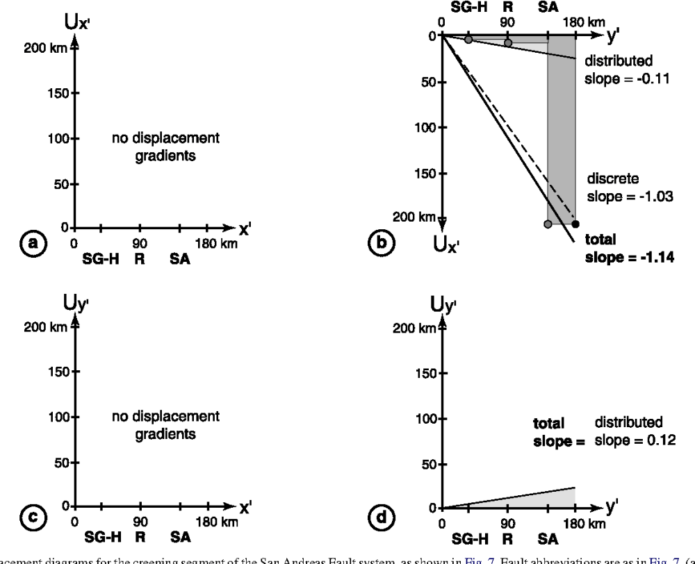 medium resolution of displacement diagrams for the creeping segment of the san andreas fault s