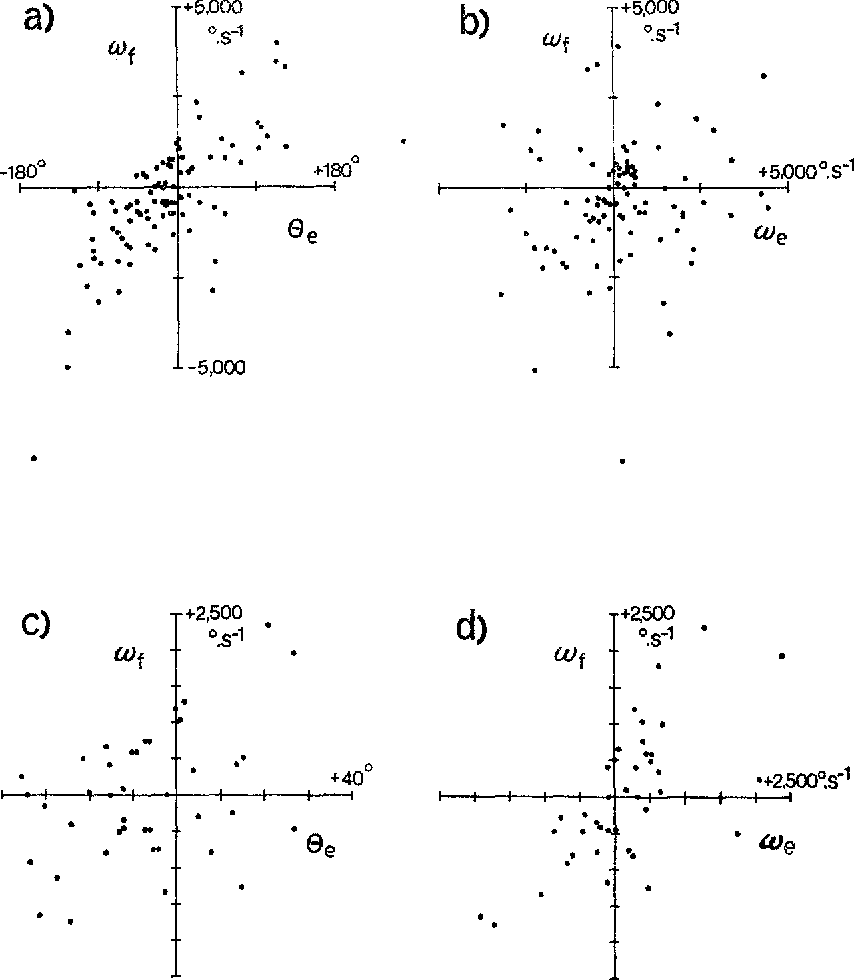 hight resolution of scatter diagrams showing the relationships between co and