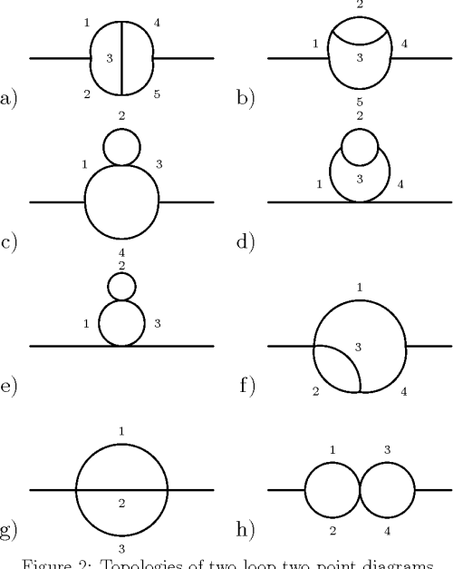 small resolution of feynman diagrams to three loops in three dimensional field theory semantic scholar