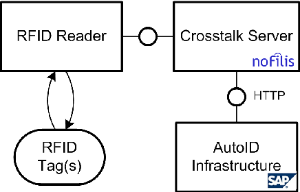 Figure 1 from noFilis CrossTalk 2.0 as device management