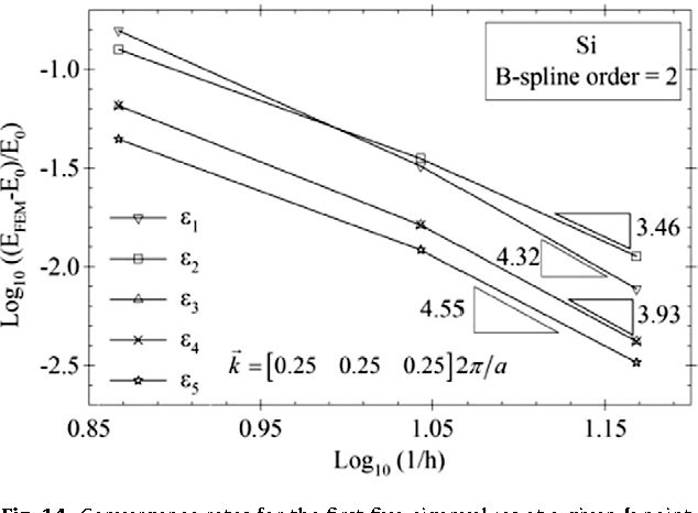 Figure 14 from B-splines and NURBS based finite element
