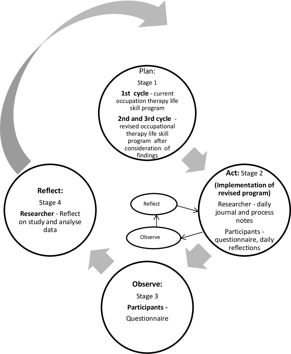 Figure 3.2 from Towards client-centred practice within an
