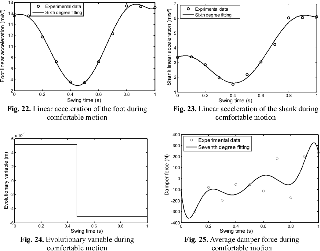 hight resolution of figure 1 from simulation of the motion of a four bar prosthetic knee mechanism fitted with a magneto rheological damper semantic scholar