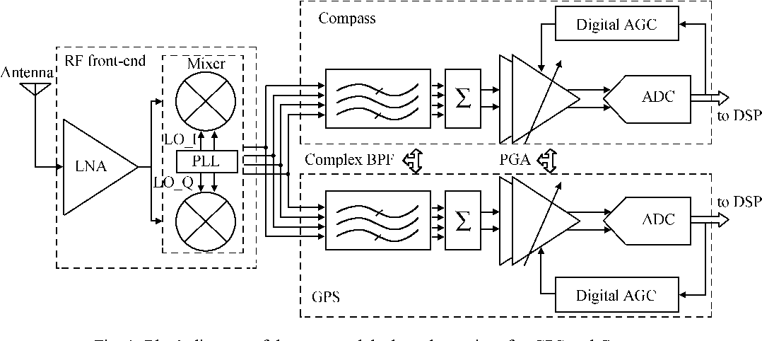 Figure 1 from A fully integrated frequency synthesizer for