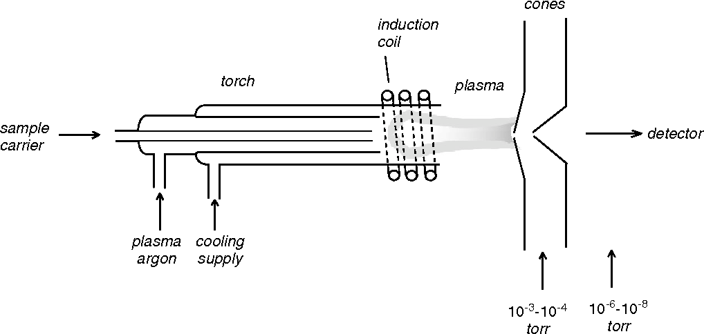 icp torch in diagram mercury tach wiring figure 1 from inductively coupled plasma mass spectrometry ms ion source and interface the is at atmospheric