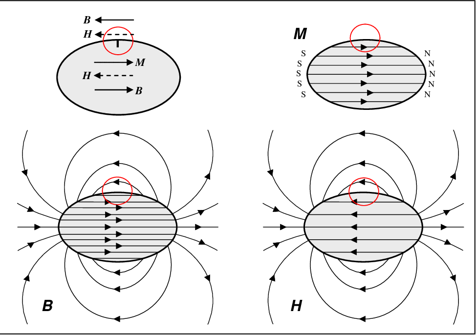 Figure 4 from Principles and Application of Magnetic
