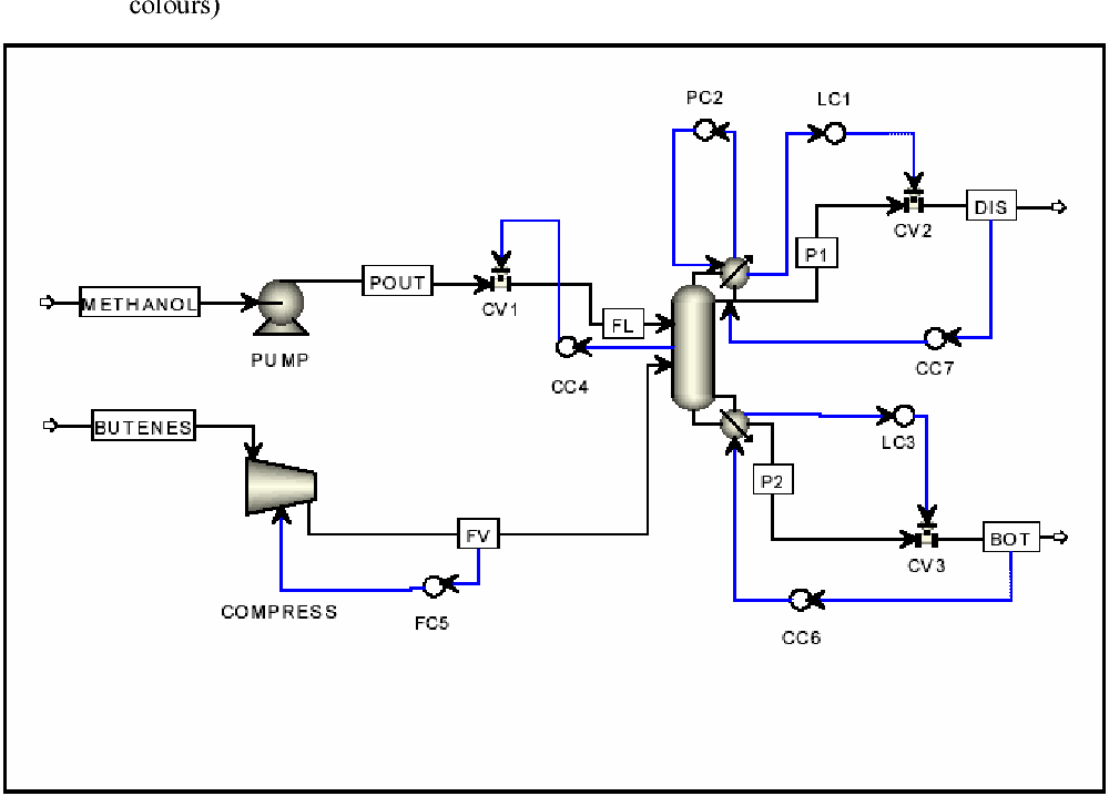 Figure 2 from Control of a reactive distillation process