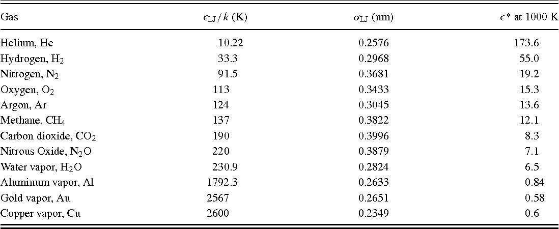 Binary scattering model for Lennard-Jones potential