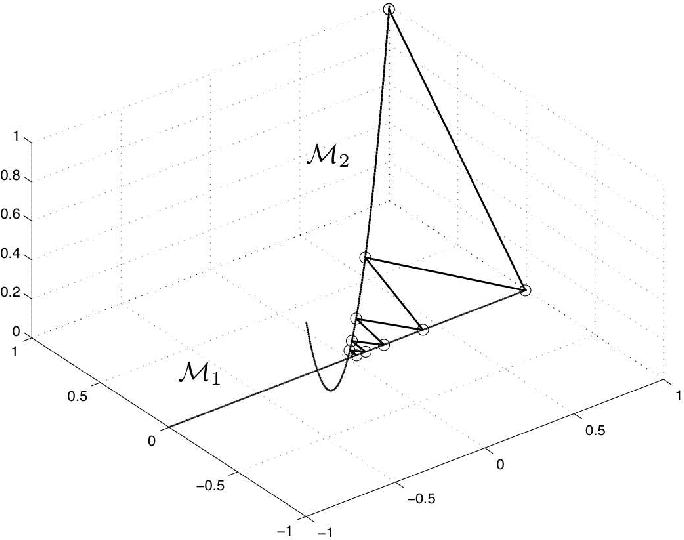 Figure 7 from Alternating Projections on Low-dimensional