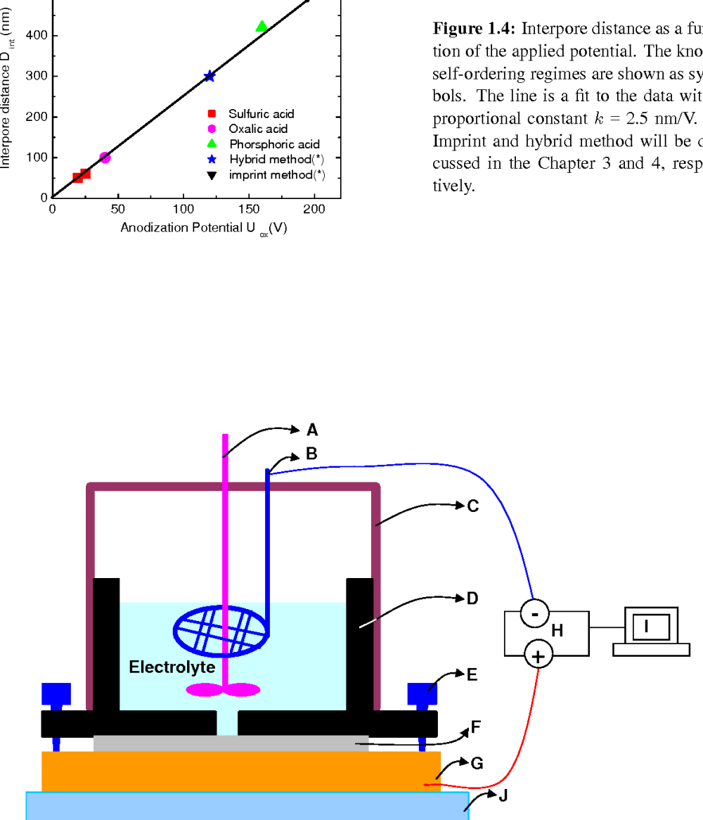 medium resolution of figure 1 5 schematic diagram of the apparatus used for the anodization a motor