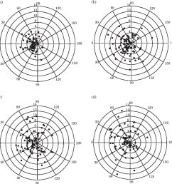 reaction distances of juvenile yellow perch plotted as polar co ordinates [ 982 x 1008 Pixel ]