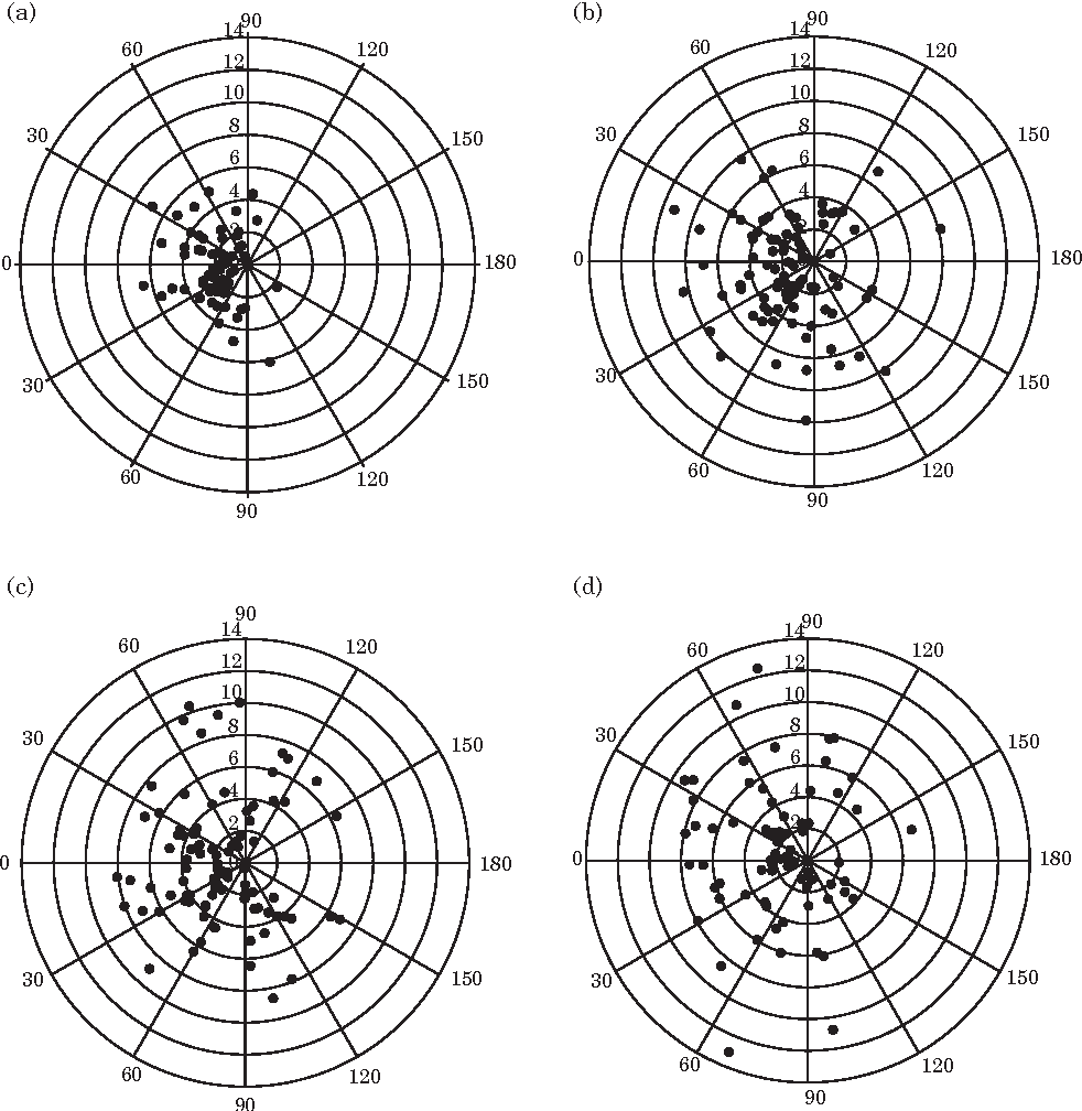 hight resolution of reaction distances of juvenile yellow perch plotted as polar co ordinates