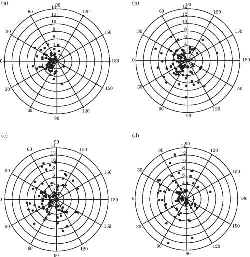 small resolution of reaction distances of juvenile yellow perch plotted as polar co ordinates