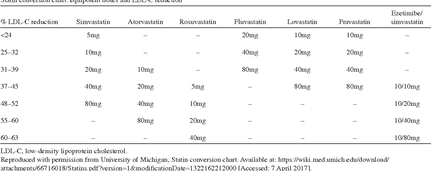 Table 4 from Practical aspects in the management of statin