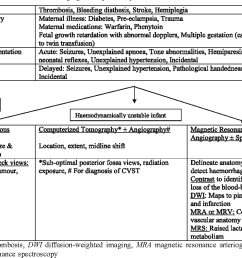 table 4 schematic diagram for clinical and neuroimaging workup for suspected stroke [ 1370 x 790 Pixel ]