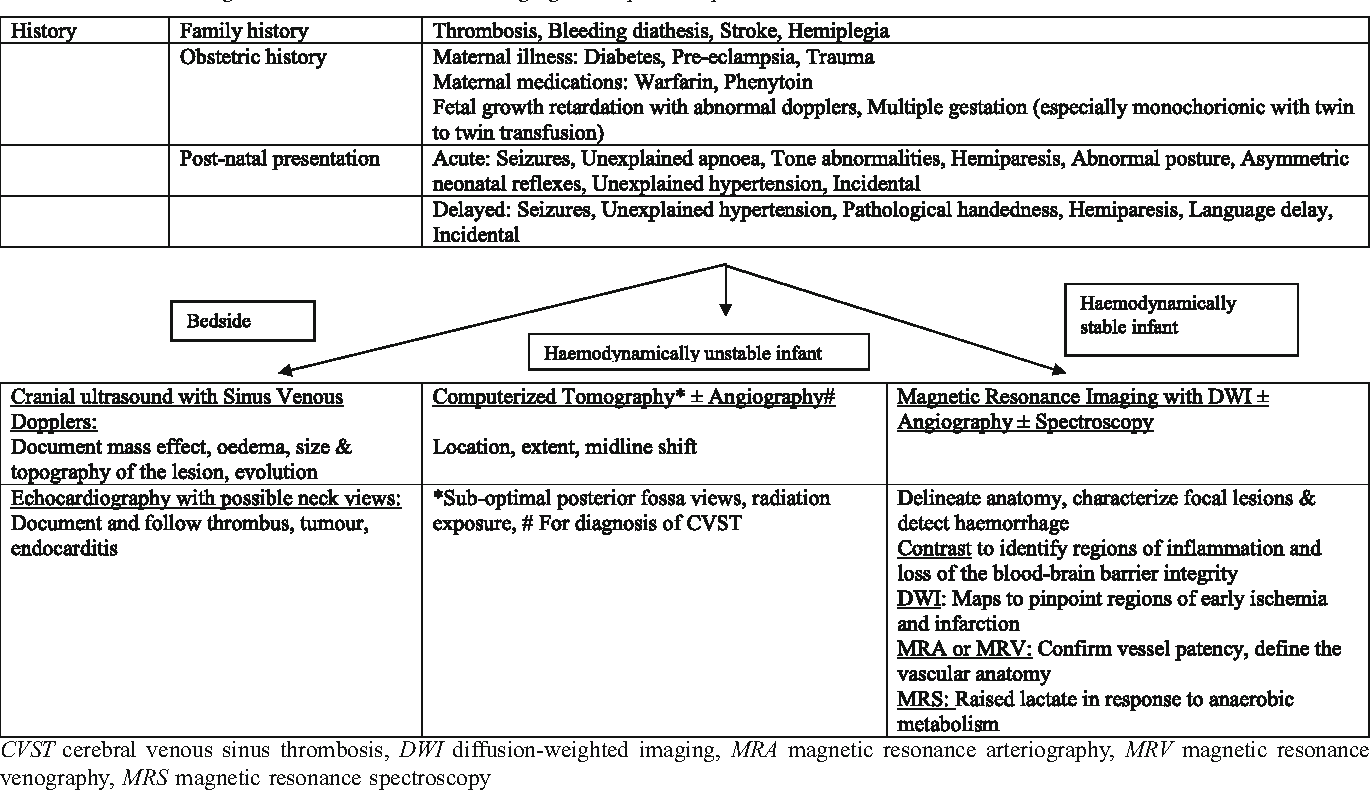 hight resolution of table 4 schematic diagram for clinical and neuroimaging workup for suspected stroke