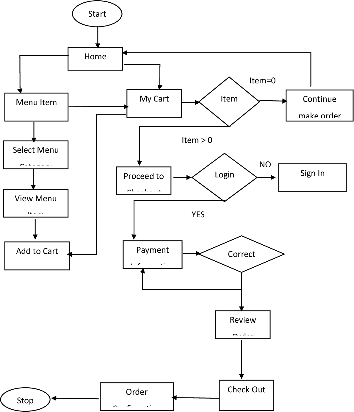 Figure 3 from The Automation of Restaurant Business