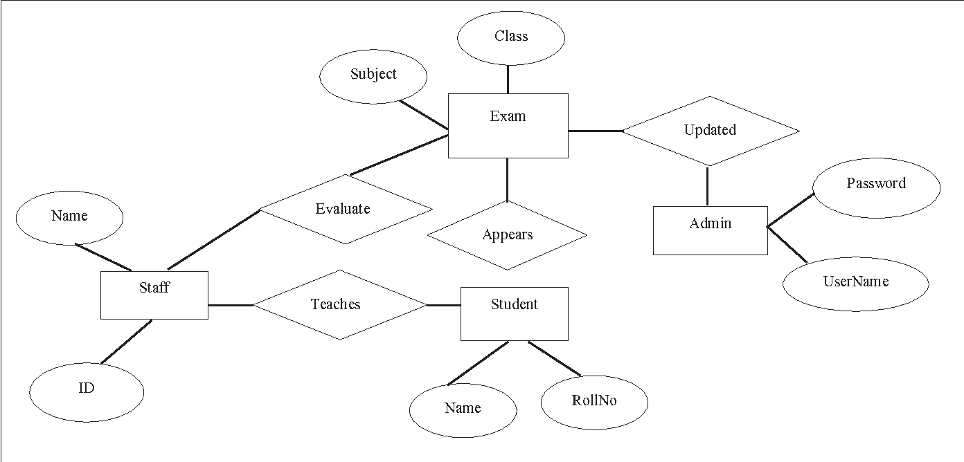 hight resolution of er diagram for student examination system