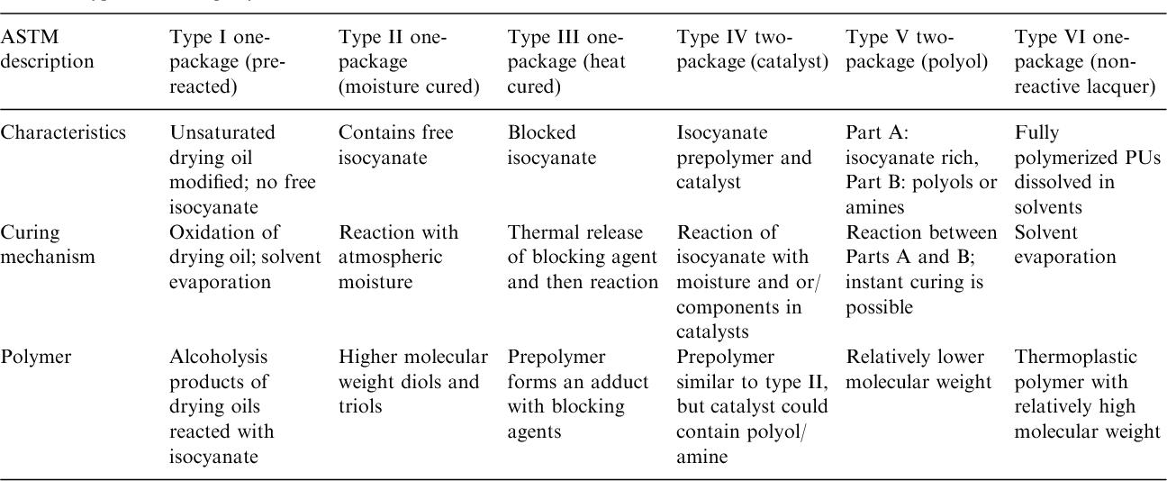 Polyurethane Curing Mechanism