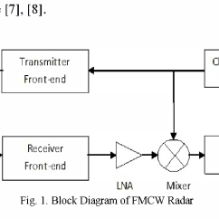 Fmcw Radar Block Diagram Carrier Hvac Thermostat Wiring Real Time Implementation Of For Target Detection Using Gnu Radio And Usrp Semantic Scholar